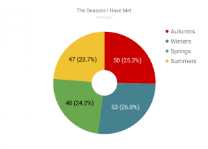 The seasons I have met (pie chart)